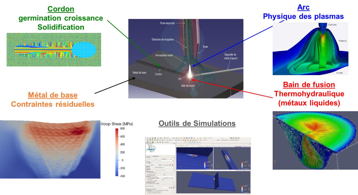 Modélisation et simulation numérique du soudage